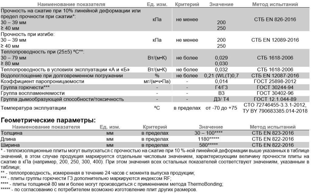 fiz-svojstva-karbon-eko-prof