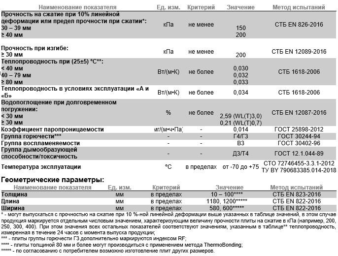 fiz-svojstva-karbon-eko