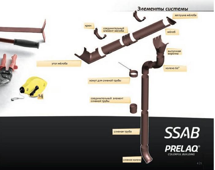 Инструкция по монтажу стальной водосточной системы «Фламинго»
