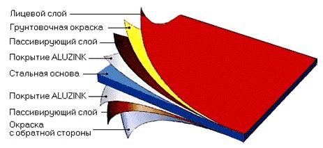 Типы полимерных покрытий металлочерепицы